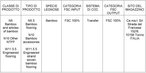 FSC product groups