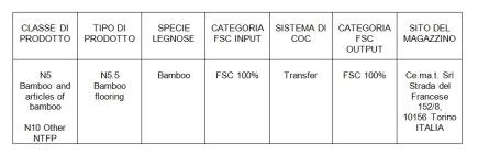 Gruppi di prodotto Pavibamboo