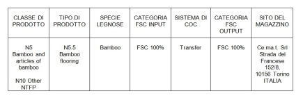 Pavibamboo product groups